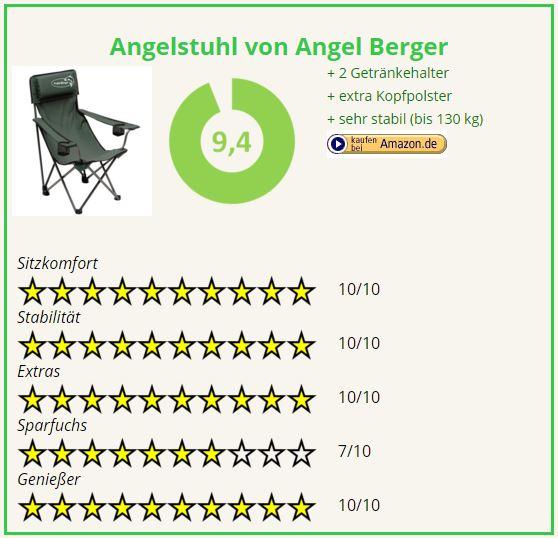 Campingstuhl Vergleich Angelstuhl von Angel Berger