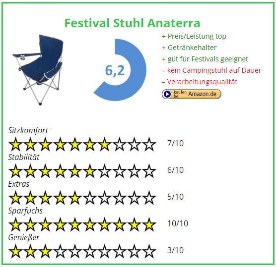 Campingstuhl Vergleich Festival Stuhl Anaterra