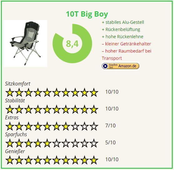 Campingstuhl Vergleich 10T Big Boy