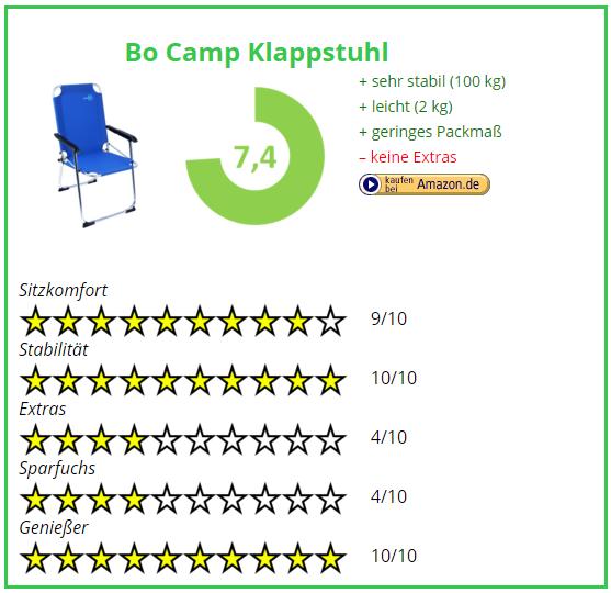 Campingstuhl Vergleich Bo Camp Klappstuhl