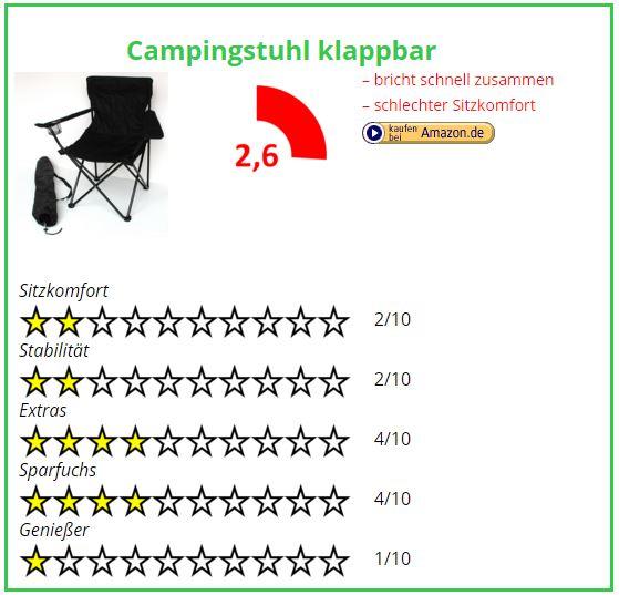 Campingstuhl Vergleich Campingstuhl klappbar