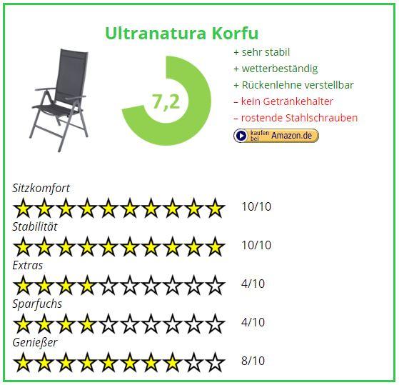 Campingstuhl Vergleich Ultranatura Korfu